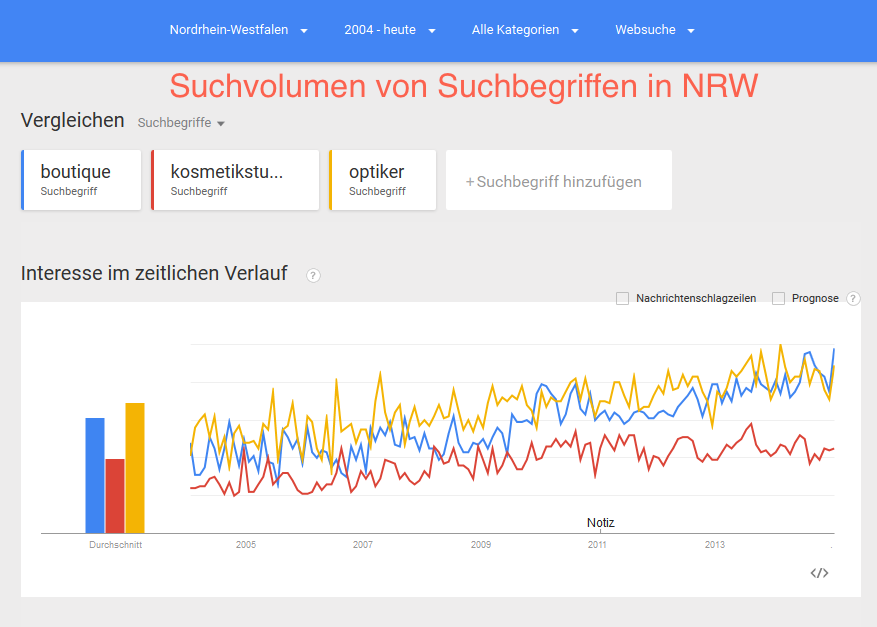 adwords-suchvolumen-boutique-kosmetikstudio-optiker